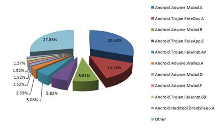 dweb-androidadware