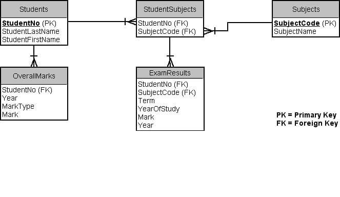 Student Database Design - Databases | DaniWeb