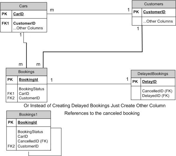 erd diagram for a garage sales and repair daniweb