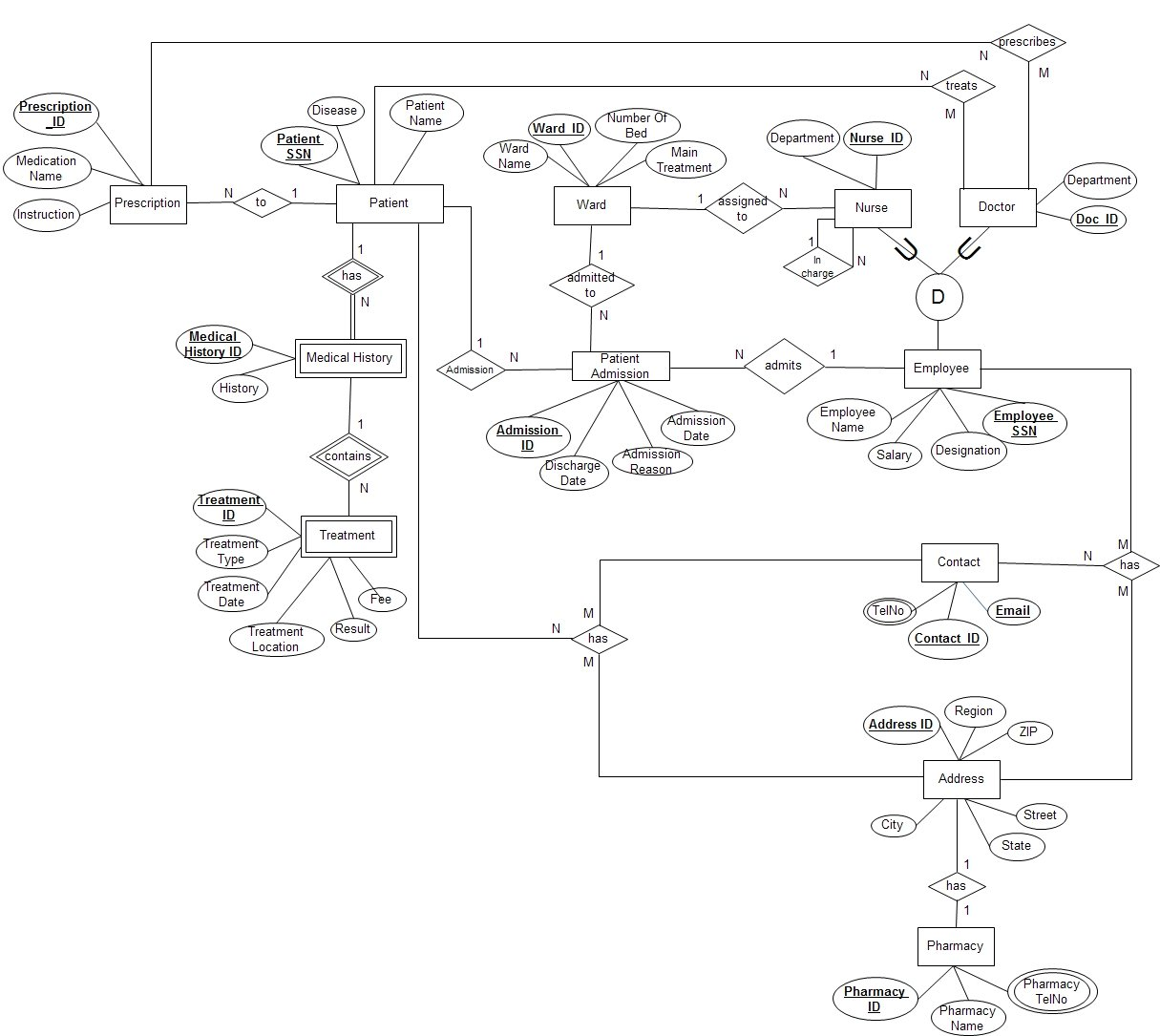 how to determine cardinality constraint   databases   daniwebeer diagram jpg     kb